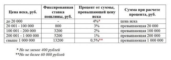 Таблица с пошлинами