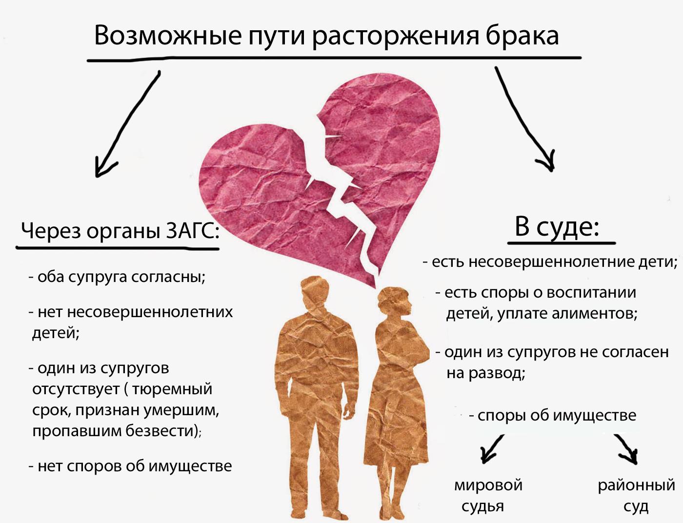 Варианты разводов